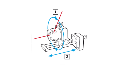 1. With the rotatable angular prism you can reach the detector at any height on a flange, or on a roll at any height. 2. The beam is aligned with the detector using the sled.